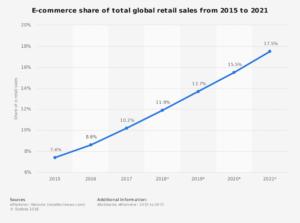 Brzina rasta korištenja online trgovina 2015-2021